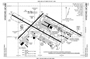 Flughafen Portland Diagramm